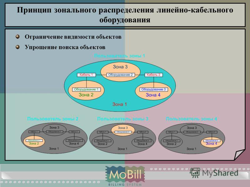 Ограничение видимости объектов Упрощение поиска объектов Принцип зонального распределения линейно-кабельного оборудования