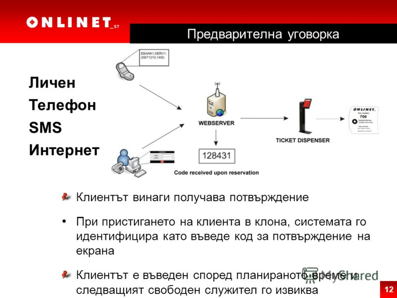 12 Личен Телефон SMS Интернет Клиентът винаги получава потвърждение При пристигането на клиента в клона, системата го идентифицира като въведе код за потвърждение на екрана Клиентът е въведен според планираното време и следващият свободен служител го