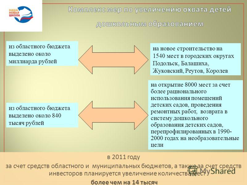 в 2011 году за счет средств областного и муниципальных бюджетов, а также за счет средств инвесторов планируется увеличение количества мест более чем на 14 тысяч из областного бюджета выделено около миллиарда рублей на новое строительство на 1540 мест