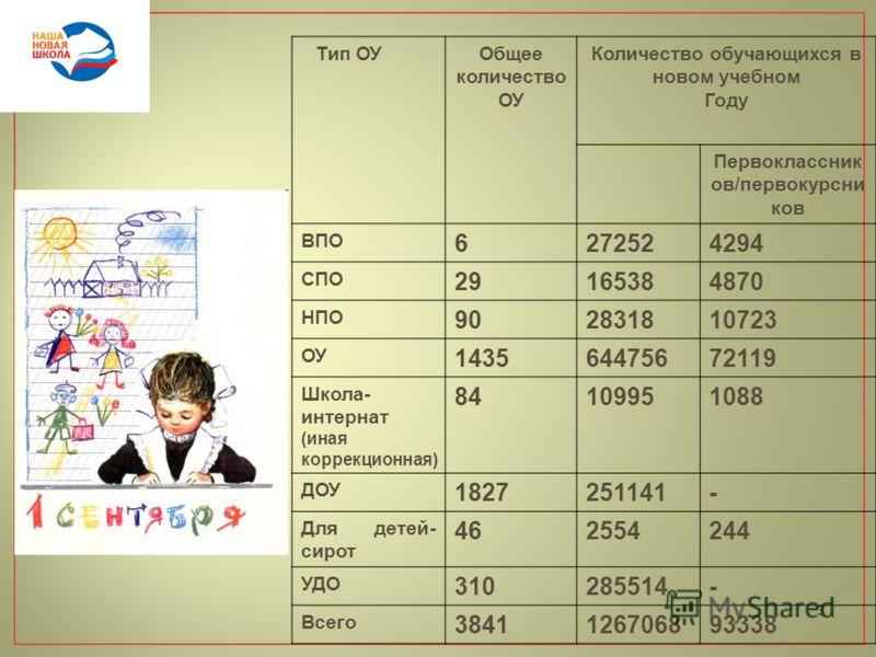 3 Тип ОУОбщее количество ОУ Количество обучающихся в новом учебном Году Первоклассник ов/первокурсни ков ВПО 6272524294 СПО 29165384870 НПО 902831810723 ОУ 143564475672119 Школа- интернат (иная коррекционная) 84109951088 ДОУ 1827251141- Для детей- си