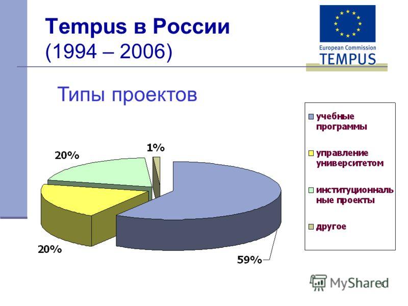 6 Tempus в России (1994 – 2006) Типы проектов