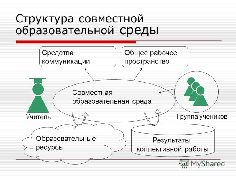 Структура совместной образовательной среды Совместная образовательная среда Средства коммуникации Результаты коллективной работы Учитель Образовательные ресурсы Группа учеников Общее рабочее пространство