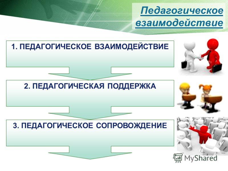 1. ПЕДАГОГИЧЕСКОЕ ВЗАИМОДЕЙСТВИЕ 2. ПЕДАГОГИЧЕСКАЯ ПОДДЕРЖКА 3. ПЕДАГОГИЧЕСКОЕ СОПРОВОЖДЕНИЕ Педагогическое взаимодействие