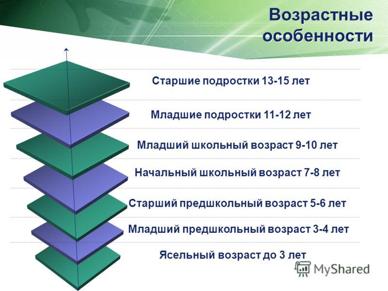 Возрастные особенности Старшие подростки 13-15 лет Младшие подростки 11-12 лет Старший предшкольный возраст 5-6 лет Младший школьный возраст 9-10 лет Начальный школьный возраст 7-8 лет Ясельный возраст до 3 лет Младший предшкольный возраст 3-4 лет