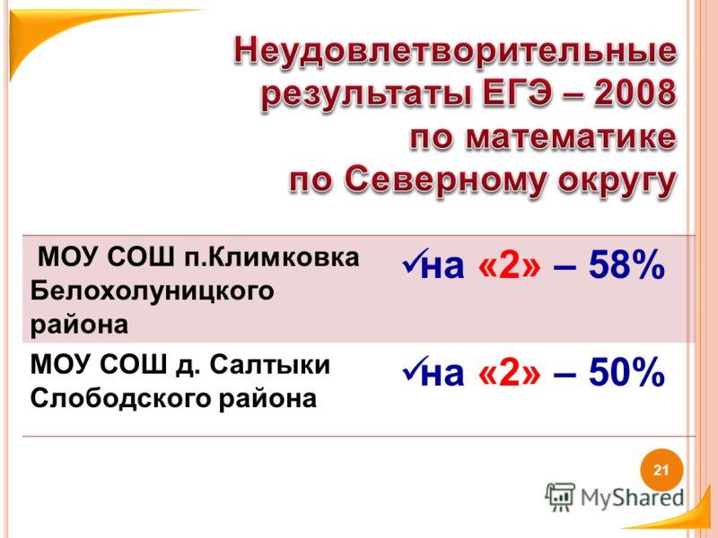 МОУ СОШ п.Климковка Белохолуницкого района на «2» – 58% МОУ СОШ д. Салтыки Слободского района на «2» – 50% 21