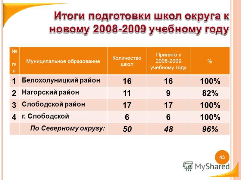 43 п/ п Муниципальное образование Количество школ Принято к 2008-2009 учебному году % 1 Белохолуницкий район 16 100% 2 Нагорский район 11982% 3 Слободской район 17 100% 4 г. Слободской 66100% По Северному округу: 504896%