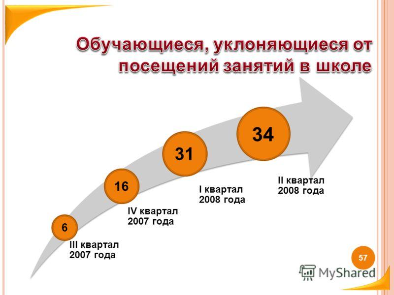 57 III квартал 2007 года IV квартал 2007 года I квартал 2008 года II квартал 2008 года 6 16 31 34