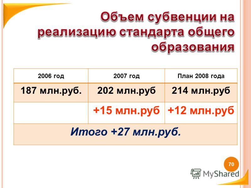 2006 год2007 годПлан 2008 года 187 млн.руб.202 млн.руб214 млн.руб +15 млн.руб+12 млн.руб Итого +27 млн.руб. 70