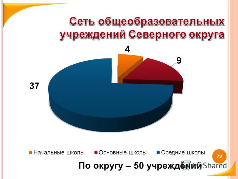 72 По округу – 50 учреждений