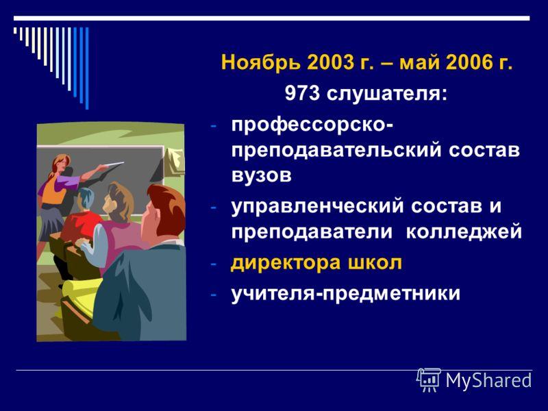 Ноябрь 2003 г. – май 2006 г. 973 слушателя: - профессорско- преподавательский состав вузов - управленческий состав и преподаватели колледжей - директора школ - учителя-предметники