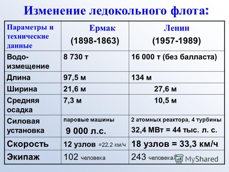 Изменение ледокольного флота : Параметры и технические данные Ермак (1898-1863) Ленин (1957-1989) Водо- измещение 8 730 т16 000 т (без балласта) Длина97,5 м134 м Ширина21,6 м27,6 м Средняя осадка 7,3 м10,5 м Силовая установка паровые машины 9 000 л.с