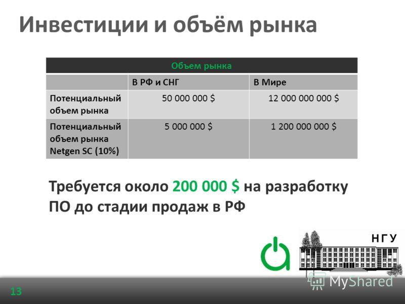Инвестиции и объём рынка Объем рынка В РФ и СНГВ Мире Потенциальный объем рынка 50 000 000 $12 000 000 000 $ Потенциальный объем рынка Netgen SC (10%) 5 000 000 $1 200 000 000 $ Требуется около 200 000 $ на разработку ПО до стадии продаж в РФ 13