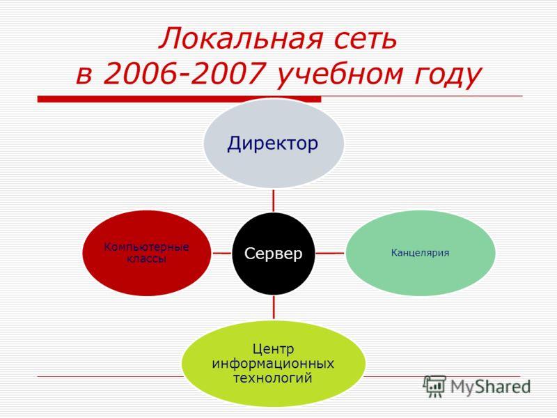 Локальная сеть в 2006-2007 учебном году Сервер Директор Канцелярия Центр информационных технологий Компьютерные классы
