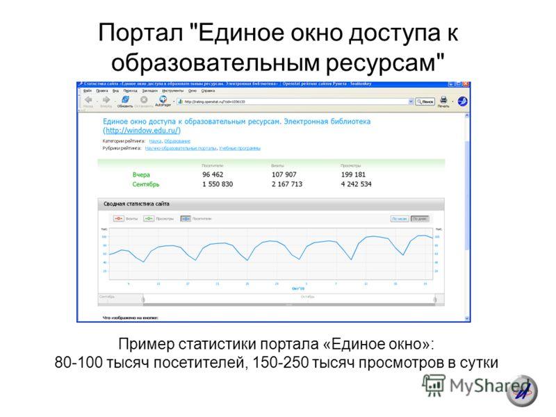 Портал Единое окно доступа к образовательным ресурсам Пример статистики портала «Единое окно»: 80-100 тысяч посетителей, 150-250 тысяч просмотров в сутки