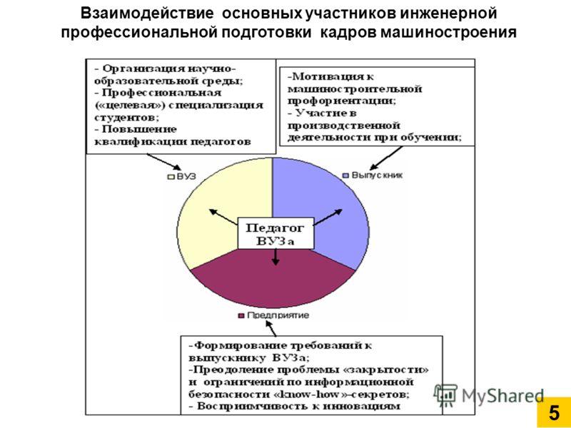 Взаимодействие основных участников инженерной профессиональной подготовки кадров машиностроения 5