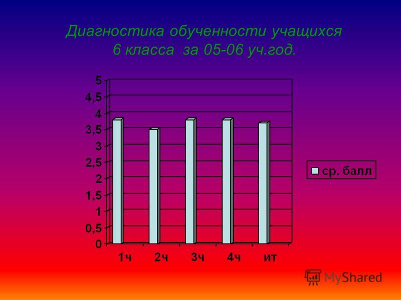 Диагностика обученности учащихся 6 класса за 05-06 уч.год.