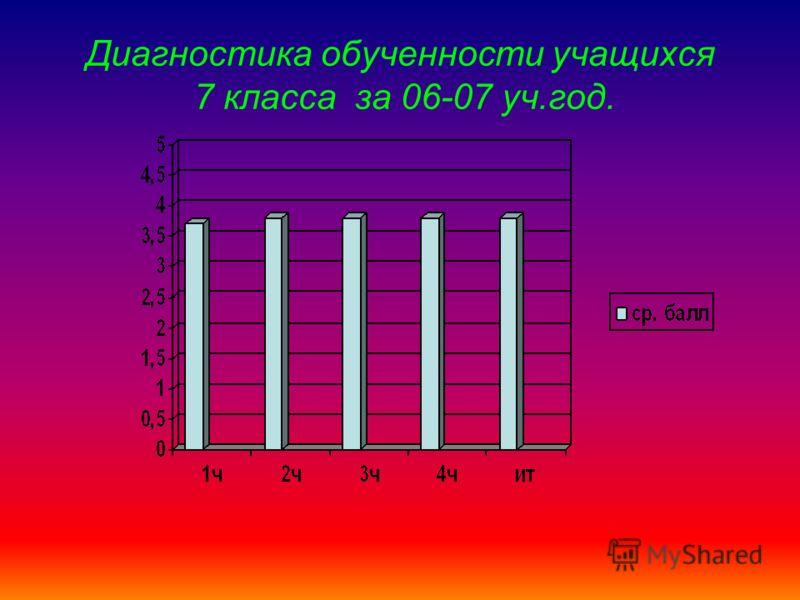 Диагностика обученности учащихся 7 класса за 06-07 уч.год.