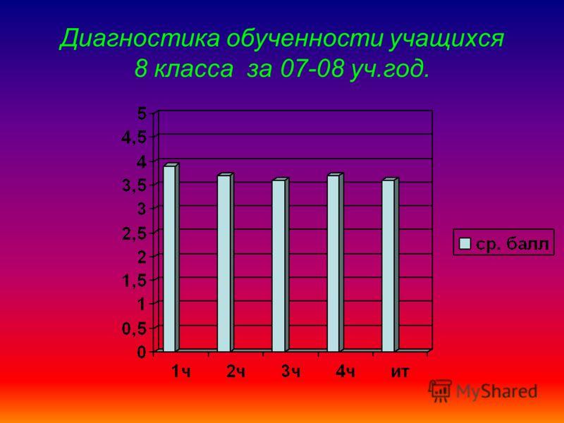 Диагностика обученности учащихся 8 класса за 07-08 уч.год.