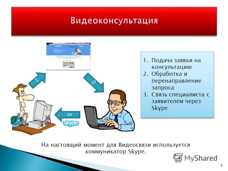 55 На настоящий момент для Видеосвязи используется коммуникатор Skype. 1 2 3 1.Подача заявки на консультацию 2.Обработка и перенаправление запроса 3.Связь специалиста с заявителем через Skype 1.Подача заявки на консультацию 2.Обработка и перенаправле