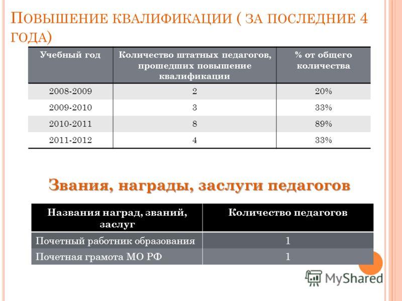 П ОВЫШЕНИЕ КВАЛИФИКАЦИИ ( ЗА ПОСЛЕДНИЕ 4 ГОДА ) Учебный годКоличество штатных педагогов, прошедших повышение квалификации % от общего количества 2008-2009220% 2009-2010333% 2010-2011889% 2011-2012433% Звания, награды, заслуги педагогов Названия награ