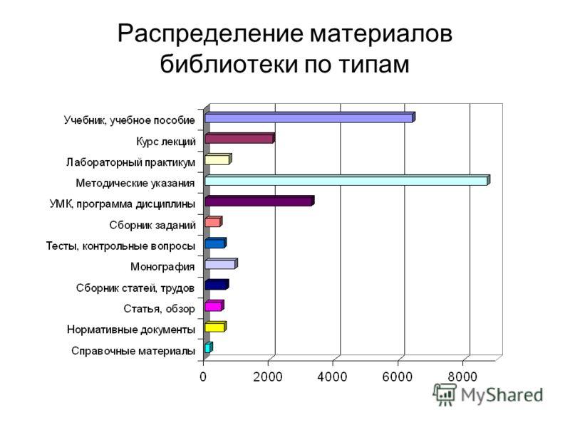 Распределение материалов библиотеки по типам