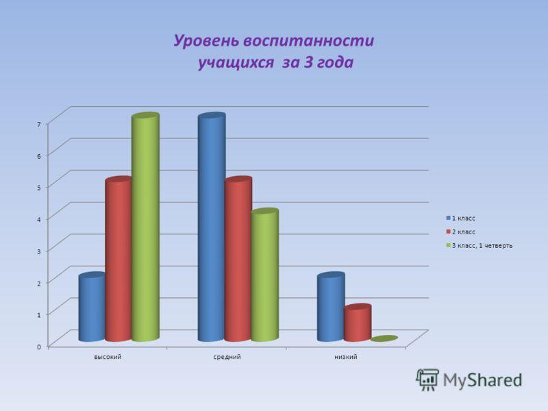 Уровень воспитанности учащихся за 3 года
