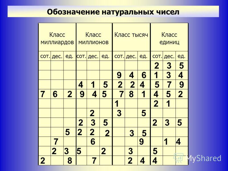 Обозначение натуральных чисел Класс единиц сот. дес. ед. Класс тысяч сот. дес. ед. Класс миллионов сот. дес. ед. Класс миллиардов сот. дес. ед. 2 3 5 9 4 6 1 3 4 2 3 5 1 2 1 7 6 2 9 4 5 7 8 1 4 5 2 2 3 5 2 4 4 2 3 5 2 8 7 9 1 47 6 5 2 2 2 3 5 4 1 5 2