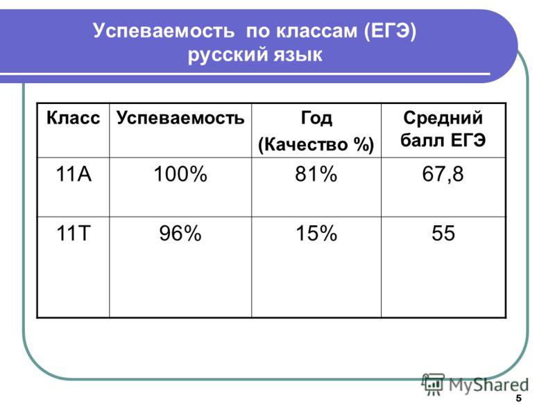 5 Успеваемость по классам (ЕГЭ) русский язык КлассУспеваемостьГод (Качество %) Средний балл ЕГЭ 11А100%81%67,8 11Т96%15%55