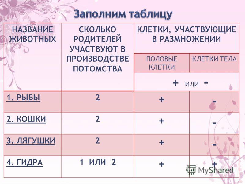 НАЗВАНИЕ ЖИВОТНЫХ СКОЛЬКО РОДИТЕЛЕЙ УЧАСТВУЮТ В ПРОИЗВОДСТВЕ ПОТОМСТВА КЛЕТКИ, УЧАСТВУЮЩИЕ В РАЗМНОЖЕНИИ ПОЛОВЫЕ КЛЕТКИ КЛЕТКИ ТЕЛА + ИЛИ - 1. РЫБЫ2 + - 2. КОШКИ2 + - 3. ЛЯГУШКИ2 + - 4. ГИДРА1 ИЛИ 2 ++