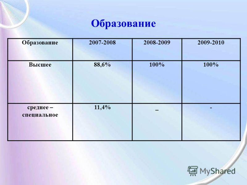 Образование 2007-20082008-20092009-2010 Высшее88,6%100% среднее – специальное 11,4%_-