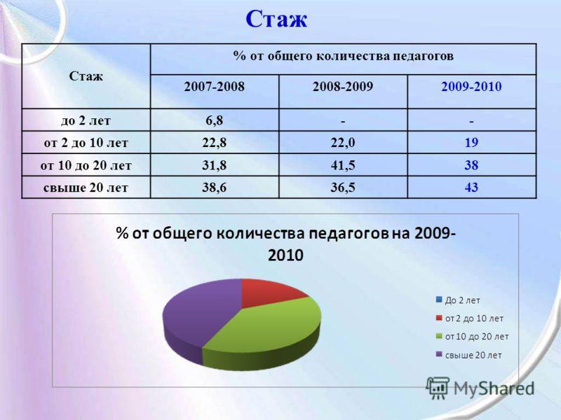 Стаж % от общего количества педагогов 2007-20082008-20092009-2010 до 2 лет6,8-- от 2 до 10 лет22,822,019 от 10 до 20 лет31,841,538 свыше 20 лет38,636,543