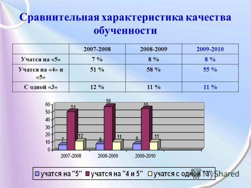 Сравнительная характеристика качества обученности 2007-20082008-20092009-2010 Учатся на «5»7 %8 % Учатся на «4» и «5» 51 %58 %55 % С одной «3»12 %11 %