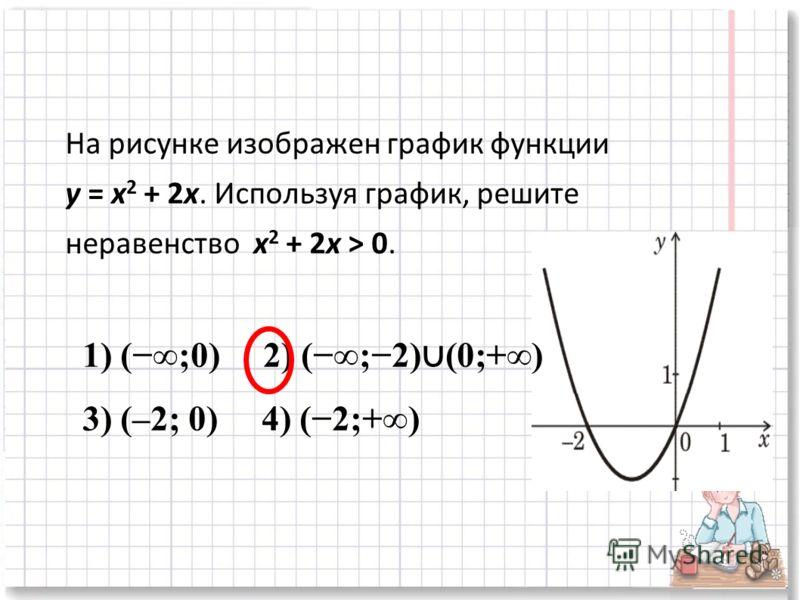 На рисунке изображен график функции y = x 2 + 2x. Используя график, решите неравенство x 2 + 2x > 0. 1) (;0) 2) (;2) (0;+) 3) (–2; 0) 4) (2;+)