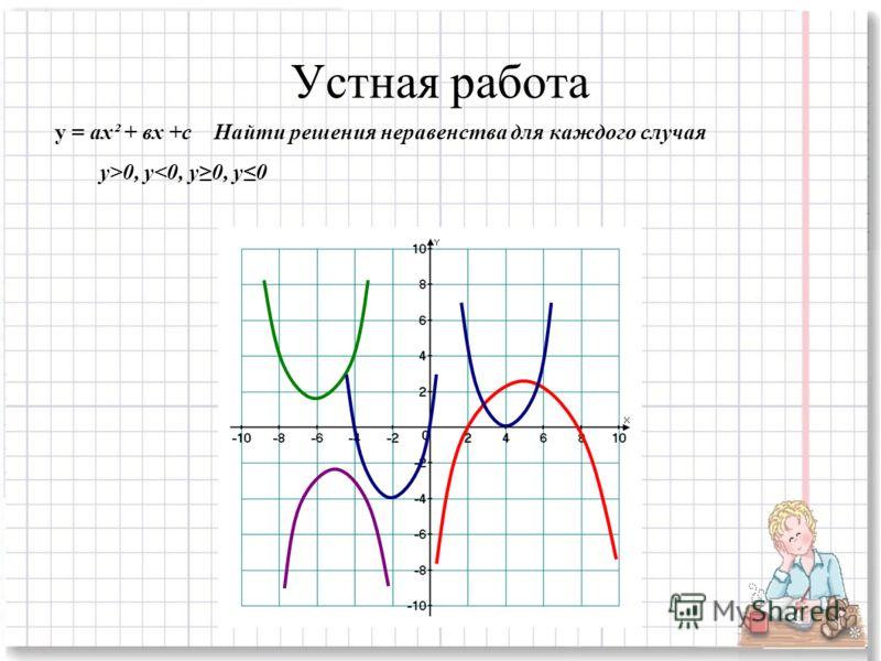 Устная работа y = ах² + вх +с Найти решения неравенства для каждого случая у>0, y