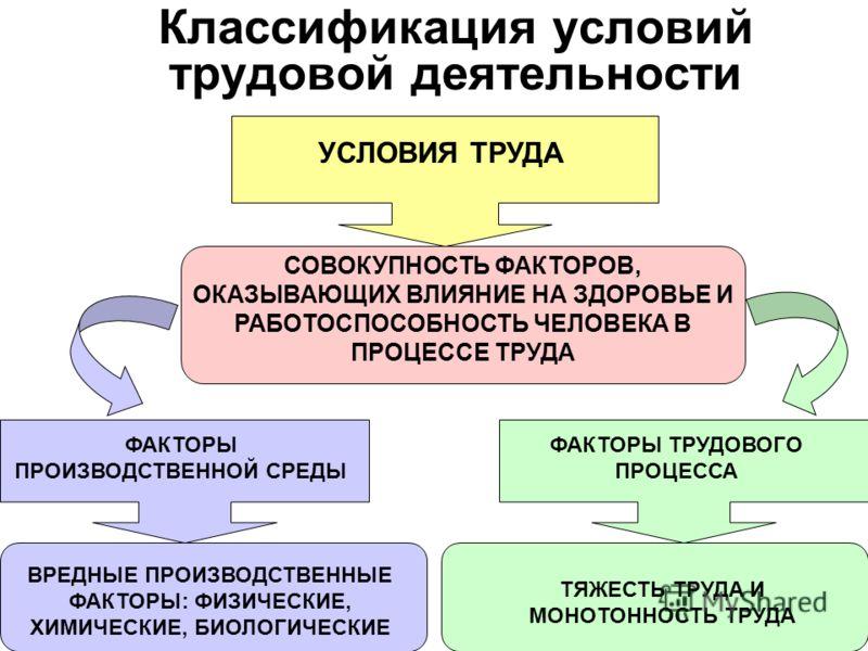 Классификация условий трудовой деятельности УСЛОВИЯ ТРУДА СОВОКУПНОСТЬ ФАКТОРОВ, ОКАЗЫВАЮЩИХ ВЛИЯНИЕ НА ЗДОРОВЬЕ И РАБОТОСПОСОБНОСТЬ ЧЕЛОВЕКА В ПРОЦЕССЕ ТРУДА ФАКТОРЫ ПРОИЗВОДСТВЕННОЙ СРЕДЫ ФАКТОРЫ ТРУДОВОГО ПРОЦЕССА ВРЕДНЫЕ ПРОИЗВОДСТВЕННЫЕ ФАКТОРЫ: