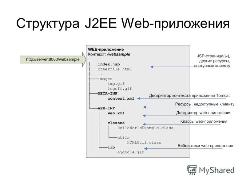 Структура J2EE Web-приложения