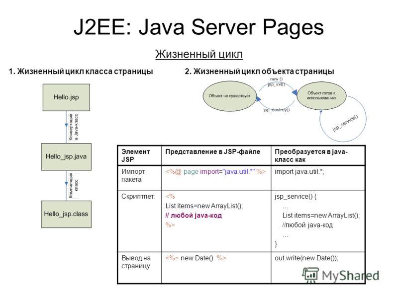 J2EE: Java Server Pages Жизненный цикл 1. Жизненный цикл класса страницы2. Жизненный цикл объекта страницы Элемент JSP Представление в JSP-файлеПреобразуется в java- класс как Импорт пакета import java.util.*; Скриптлет: jsp_service() { … List items=