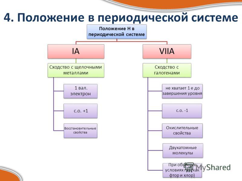 4. Положение в периодической системе Положение Н в периодической системе IАIА Сходство с щелочными металлами 1 вал. электрон с.о. +1 Восстановительные свойства VIIА Сходство с галогенами не хватает 1 е до завершения уровня с.о. -1 Окислительные свойс
