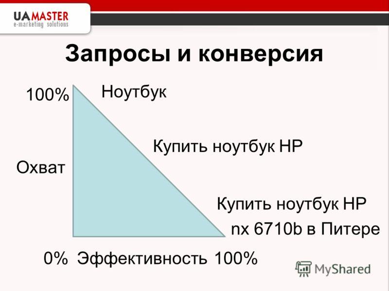 Запросы и конверсия Охват Эффективность0% 100% Ноутбук Купить ноутбук HP nx 6710b в Питере