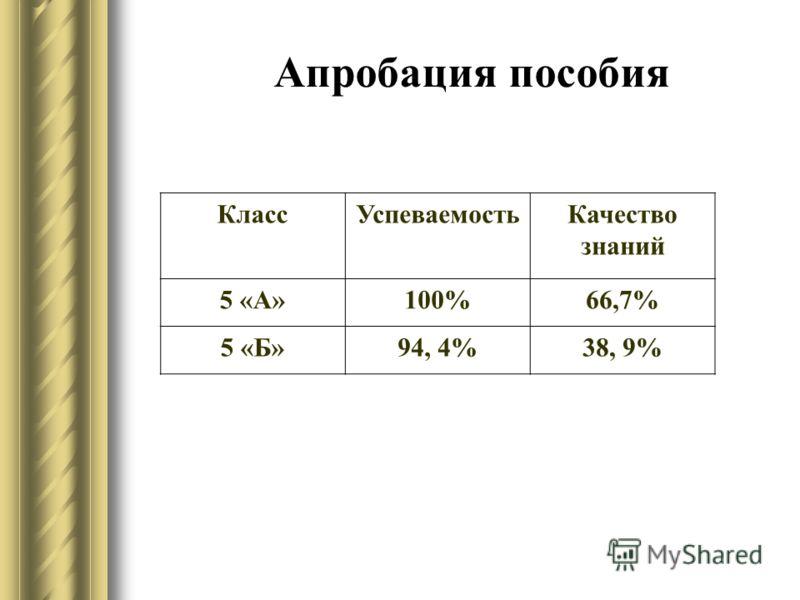 Апробация пособия КлассУспеваемостьКачество знаний 5 «А»100%66,7% 5 «Б»94, 4%38, 9%
