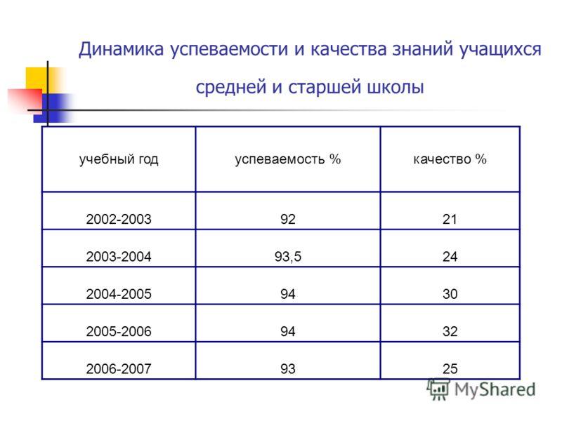 Динамика успеваемости и качества знаний учащихся средней и старшей школы учебный годуспеваемость %качество % 2002-20039221 2003-200493,524 2004-20059430 2005-20069432 2006-20079325
