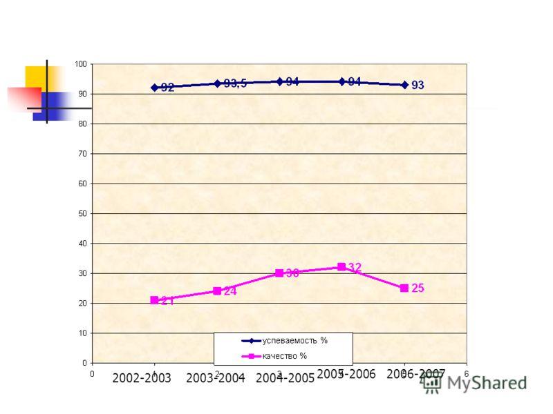 2002-20032003-20042004-2005 2005-20062006-2007