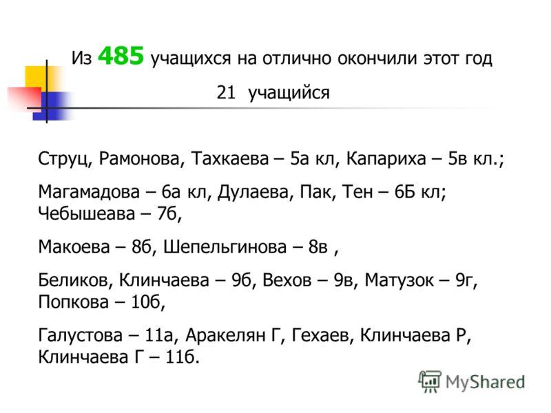 Из 485 учащихся на отлично окончили этот год 21 учащийся Струц, Рамонова, Тахкаева – 5а кл, Капариха – 5в кл.; Магамадова – 6а кл, Дулаева, Пак, Тен – 6Б кл; Чебышеава – 7б, Макоева – 8б, Шепельгинова – 8в, Беликов, Клинчаева – 9б, Вехов – 9в, Матузо
