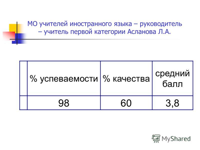 МО учителей иностранного языка – руководитель – учитель первой категории Асланова Л.А. % успеваемости% качества средний балл 98603,8
