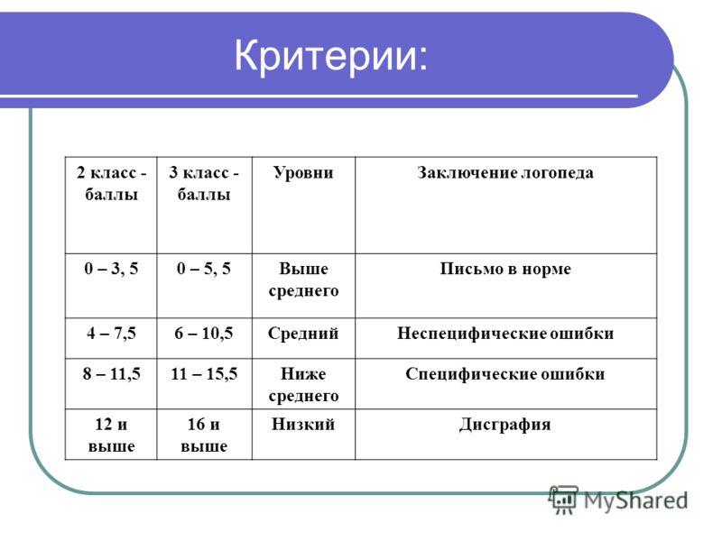 Критерии: 2 класс - баллы 3 класс - баллы УровниЗаключение логопеда 0 – 3, 50 – 5, 5Выше среднего Письмо в норме 4 – 7,56 – 10,5СреднийНеспецифические ошибки 8 – 11,511 – 15,5Ниже среднего Специфические ошибки 12 и выше 16 и выше НизкийДисграфия