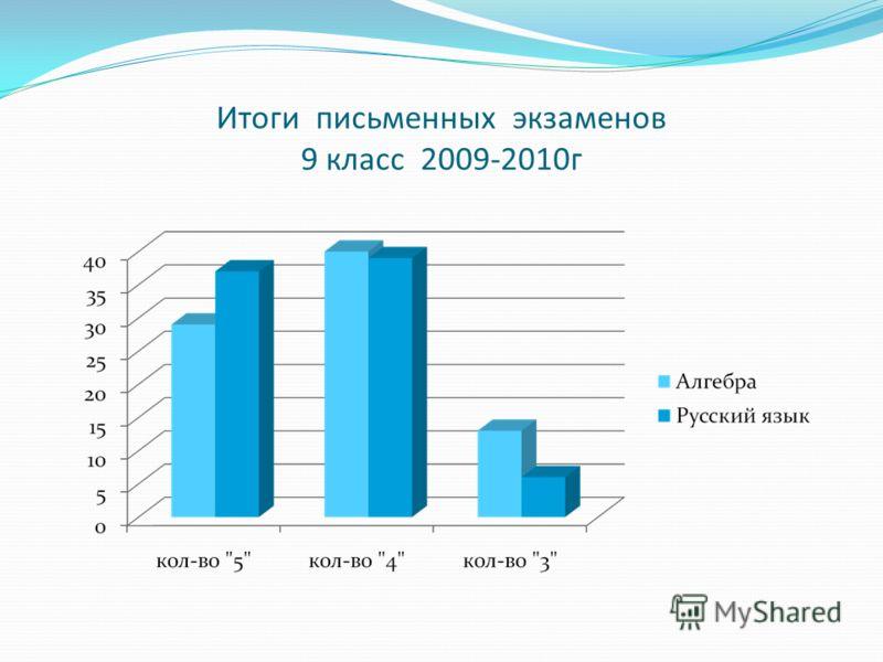 Итоги письменных экзаменов 9 класс 2009-2010г
