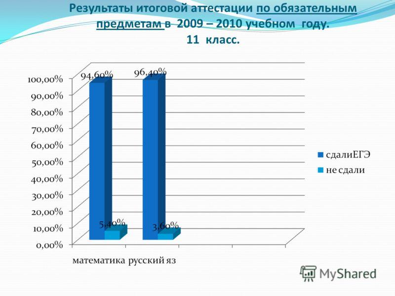 Результаты итоговой аттестации по обязательным предметам в 2009 – 2010 учебном году. 11 класс.