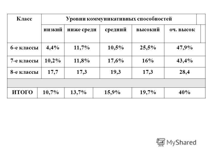 КлассУровни коммуникативных способностей низкийниже среднсреднийвысокийоч. высок 6-е классы4,4%11,7%10,5%25,5%47,9% 7-е классы10,2%11,8%17,6%16%43,4% 8-е классы17,717,319,317,328,4 ИТОГО10,7%13,7%15,9%19,7%40%