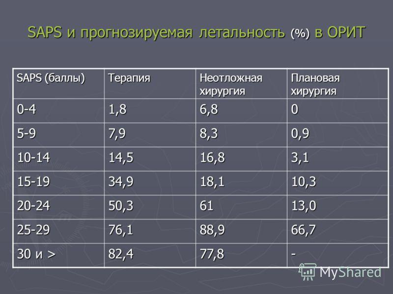 SAPS и прогнозируемая летальность (%) в ОРИТ SAPS (баллы) Терапия Неотложная хирургия Плановая хирургия 0-41,86,80 5-97,98,30,9 10-1414,516,83,1 15-1934,918,110,3 20-2450,36113,0 25-2976,188,966,7 30 и > 82,477,8-