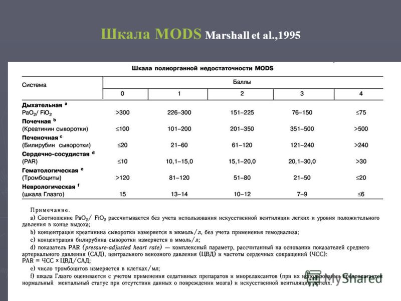Шкала MODS Marshall et al.,1995